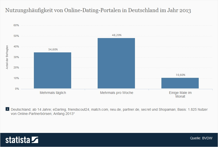 Online-dating-treffen in person
